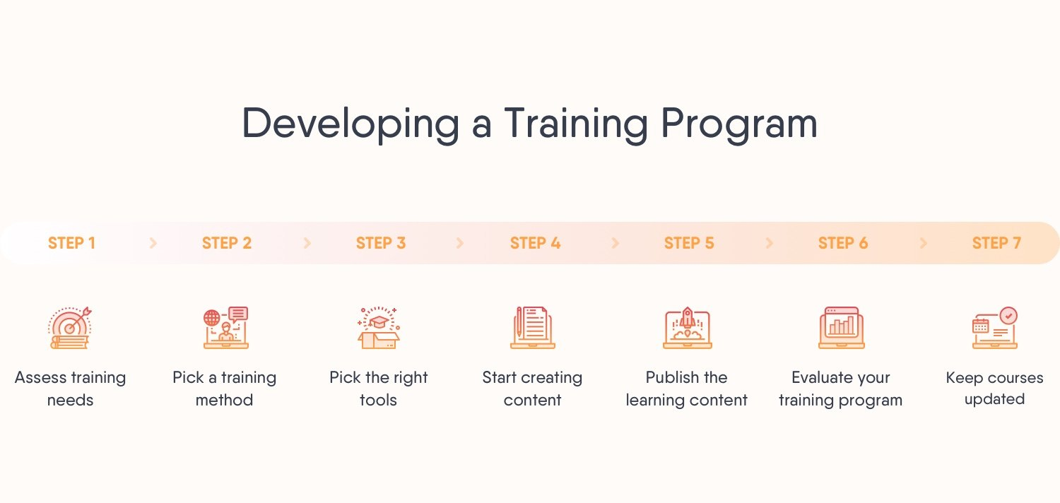 (2) Developing a Training Program