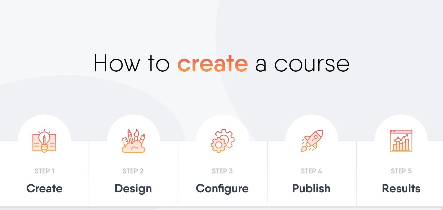 (2) How to create a course blog image